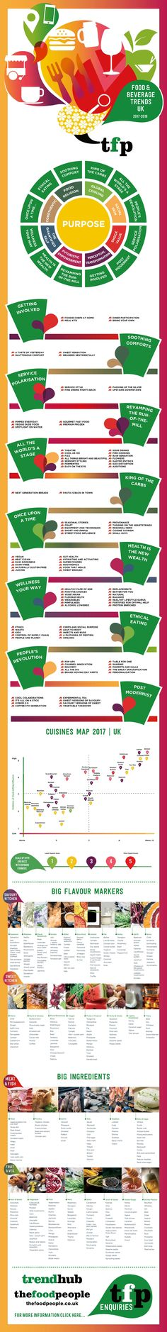 culinary trends that are changing the industry the foodie blog 2017 culinary trends pinterest