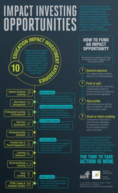 This education impact investing infographic highlights 10 investment categories in education where advisors could make a significant impact. Writing A Book, Infographics, Opportunity, Bond, Finance, Investing, Teaching, Marketing, Education