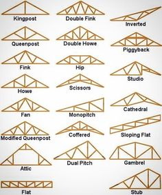 """7,212 Likes, 41 Comments - Civil Engineering (@cafecivil) on Instagram: """"⚡️educational⚡️ Different types of trusses with their names معرفی انواع مخت�"""