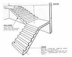 1000 id es sur le th me calcul escalier sur pinterest. Black Bedroom Furniture Sets. Home Design Ideas