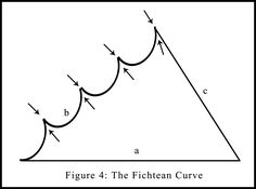 The Fichtean Curve - 'Traditional narrative structures — the Fichtean curve, Aristotle's rising action — are designed to keep us engaged and organized, yet remain invisible; a well placed climax pops and hooks, even if we don't notice its strategic placement.' KYLE MCCARTHY on Infinate Jest #FichteanCurve