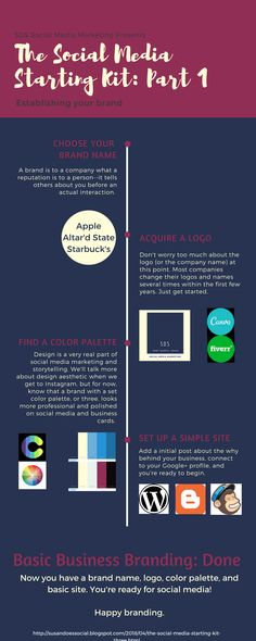 INFOGRAPHIC You can begin promoting your passion with an idea and an array of free apps. If you're ready to get started on social media, here's a complimentary three step process with the apps that make it possible. Worrying Too Much, Competitor Analysis, Company Names, Brand Names, Get Started, Social Media Marketing, No Worries, No Response, Free Apps