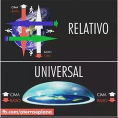 """Na pêra flutuante (segundo Neil D. Tson a Terra tem formato de pêra, contrariando até as """"fotos"""" de photoshop da nasas lol) não existe para cima ou para baixo, tudo é relativo ao suposto centro da Terra, se eu apontar para baixo no Brasil, será para cima no Japão. Esse relativismo serve apenas para nos confundir e dizer que o que nos sustenta nesse mundo vem de baixo (gravidade), quando, na verdade, gravidade é totalmente desnecessária e funciona apenas para justificar a teoria do globo. As…"""