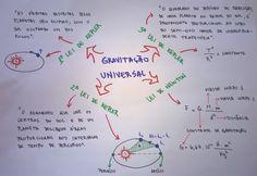mapa-fisica-gravitacao-universal