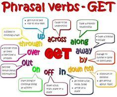 Phrasal Verb - GET - OTHERS - Teacher Jocelyn