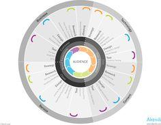 Experience Innovation Firm, Experience Quadrants, Akendi User Experience Company, New York, NYC, Boston, San Francisco, California