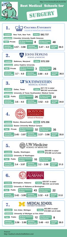 best medical schools for surgery by Best World Medical Schools Service via slide. - Plastic Surgery Tips Med Student, Medical Students, Medical School, Medical Laboratory Science, Medical Careers, Dental, Medical Field, Med School, Graduate School