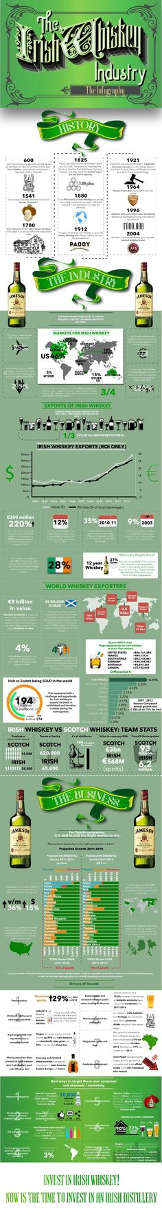 The Irish Whiskey Infographic #whiskydrinks