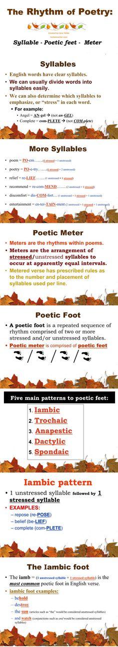 Poetry Meter