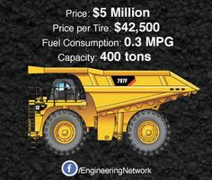 caterpillar 797g haul truck   Is the CAT 797F Too Expensive? $5 Million, Options Extra.   Industry ...