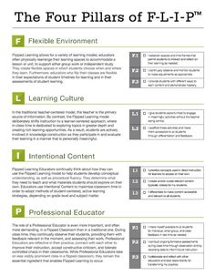 The 4 Pillars of F-L-I-P from the Flipped Learning Network.  LOVE the acronym definition of:  F = Flexible Environment; L = Learning Culture; I = Intentional Content; P = Professional Educator.  This page also identifies the differences between Flipped Classroom and Flipped Learning.