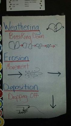 Science anchor chart for weathering, erosion and deposition. We made up motions for these and played Simon says with them. My graders loved it. - New Sites Fourth Grade Science, Elementary Science, Middle School Science, Science Classroom, Teaching Science, Science Education, Science Activities, Science Ideas, Teaching Geography
