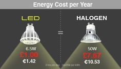 Why LED ? | Integral LED Energy Efficiency, Save Energy, Led, Kitchen, Energy Conservation, Cooking, Kitchens, Cuisine, Cucina