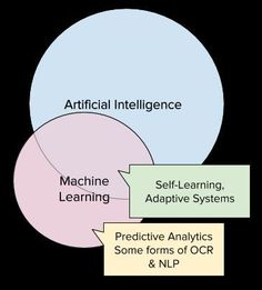 If AI is to be a useful term to help delineate different technologies and approaches from each other, then it has to be meaningful. Data Science, Computer Science, Machinery's Handbook, Campbell Biology, Machine Learning Deep Learning, Machine Learning Artificial Intelligence, Optical Character Recognition, Intelligent Systems