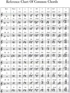 How to read chords on sheet music? | Adult Beginners Forum | Piano World Piano & Digital Piano Forums: