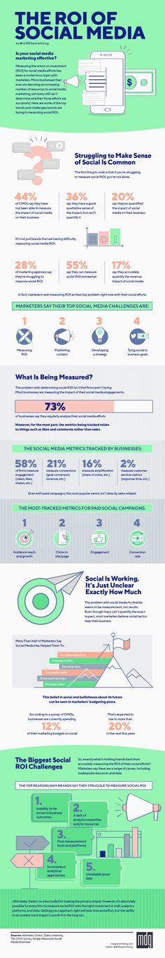 The ROI of Social Media (Infographic)