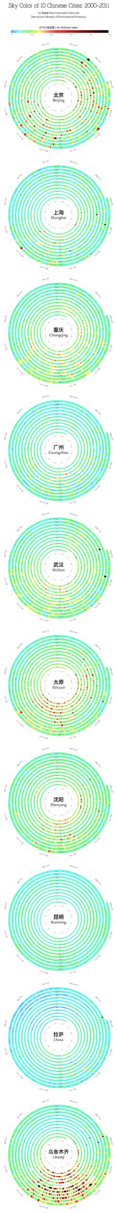 Xiaoji Chen's Design Weblog » Air Pollution Index of 10 Chinese Cities
