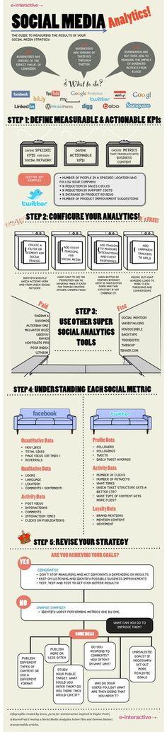 Social Media Analytics: Hows Your Social Media Strategy Going?: Social Media Analytics: Hows Your Social Media Strategy Going? Social Marketing, Inbound Marketing, Marketing Digital, Marketing Letters, Marketing Trends, Content Marketing, Internet Marketing, Online Marketing, Marketing Plan