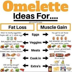 OMELETTE IDEAS FOR FAT LOSS AND MUSCLE GAIN! - Repost from - Omelets are awesome and one of my favorite breakfast options and if I am being completely honest are a favorite dinner meal of mine also! The ingredients you use in your omelet Weight Gain Journey, Weight Gain Meals, Healthy Weight Gain, Weight Loss Program, How To Lose Weight Fast, Weight Gain Plan, How To Gain Weight For Women, Lose Fat, Healthy Desayunos