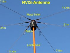 nvis antenna construction - Bing Images