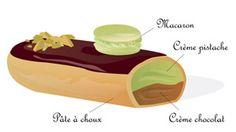 Eclair pistache chocolat | Lesnouvellesdelaboulangerie.fr
