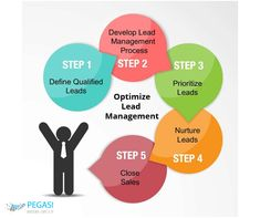 Optimize Lead Management: Write Down Your Step by Step Process Sales Crm, Sales And Marketing, Digital Marketing, Closing Sales, Lead Management, Crm System, Sales Process, Sales People, Prioritize