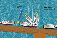 Kuvahaun tulos haulle sailboat dock