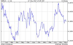 EURPLN (-0.11%) - Euro / Polish Zloty 1:1 - Stooq Euro, Polish, Chart, Math, Investing, Vitreous Enamel, Math Resources, Nail, Nail Polish