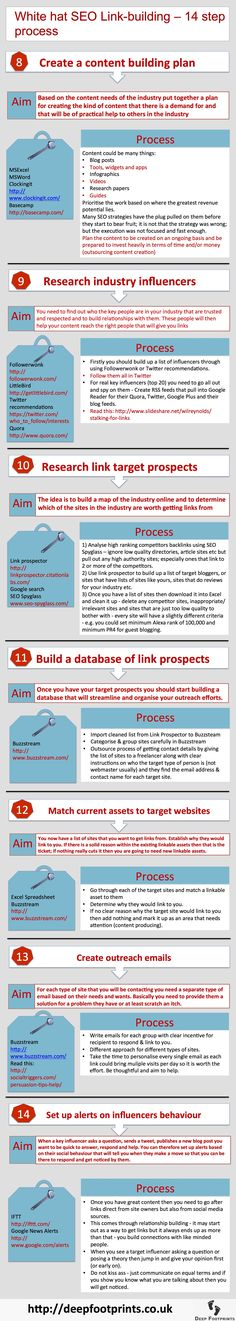 I have given a basic outline of our seo linkbuilding process in the following, and epically long infographic - in fact 2 infographics.