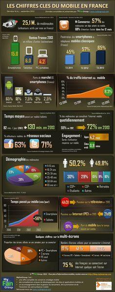 Infographie Myfangroup : les chiffres clés du mobile en France