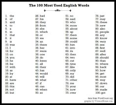 The 100 Most Used Words in English