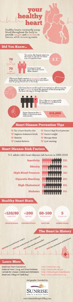 Healthy #Heart #Infographic #afib #epreward #eplab #epcatheters