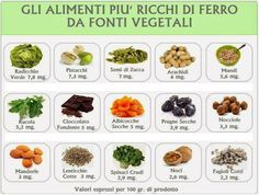 #cibo #food #descrizione #ricchidiferro
