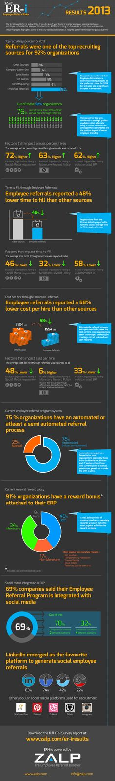 2013 ZALP Survey Results on Employee Referrals -  the impact of social media on the referral programs