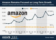 Amazon's revenue and net income since 2009.