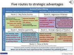 Five routes to strategic advantages