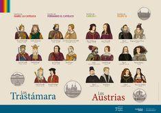 Dinastías Trastámara y Austria, desde los abuelos de los Reyes Católicos hasta Carlos II. Póster de 50x70cm