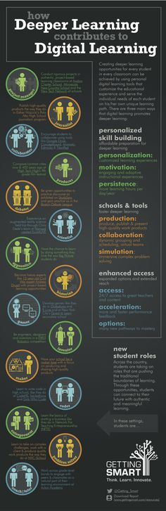 Getting Smart created this infographic that describes how deeper learning…