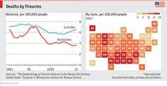 Homicidios por Armas de Fuego USA 2012: Homicidios vs Suicidios