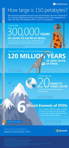 How large is 150 Petabytes?