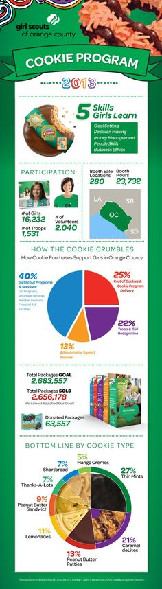 A huge thank you to all of our girls and volunteers who contributed to the success of the 2013 Girl Scouts Cookie Program in Orange County! Way to go!  A huge thank you as well to everyone who supported Girl Scout programs and services by purchasing a box of cookies this year! #cookies #girlscouts #yum #5skills