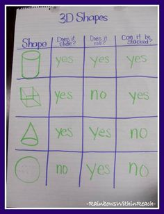 Great shape lesson to teach the different characteristics of shapes. Shape Anchor Chart at RainbowsWithinReach Kindergarten Anchor Charts, Math Anchor Charts, Kindergarten Lessons, Kindergarten Writing, Math Lessons, Teaching Shapes, Teaching Math, Teaching Ideas, Teaching Time