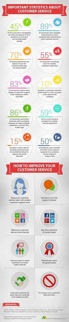 Amazing Stats About Customer Service [Infographic]: http://www.providesupport.com/blog/amazing-stats-customer-service-infographic/ #customerservice #custserv