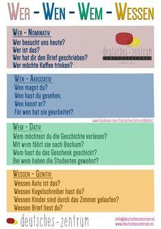 wer-wen-wem-wessen Deutsch Grammatik German DAF who-who-whom-whose German grammar German DAF Study German, German English, Learn German, Learn English, Learn French, German Grammar, German Words, German Language Learning, Language Study