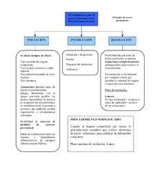 Esquema procedimiento administrativo - Esquemas de Derecho Administrativo - Docsity Carrera, Mindfulness, Study, Organization, Lettering, School, Study Tips, Organisation, Studio