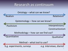 Ontology - What can we know? (Realism - Relativism) Epistemology - How can we know? (Positivism - Interpretivism) Methodology How can we find out? (Quantitative - Qualitative) Method - What tool to use? Research Writing, Research Skills, Academic Writing, Research Paper, Writing Skills, Study Skills, Dissertation Motivation, Dissertation Writing, Scientific Writing