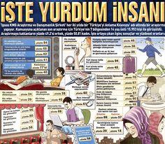 #Yurdumİnsanı #Araştırma Sonuçları > @IpsosTurkiye yapmış, @postacomtr yayınlamış. #ConsumerInsight çılar not etsin:)