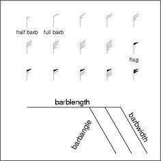 WindBarb