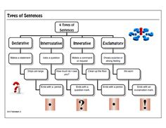 what are the four types of sentences in english