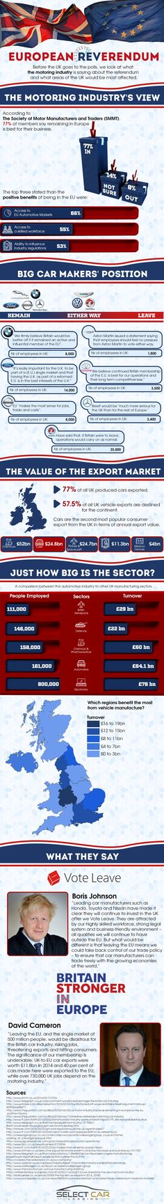 The Motor Industry and the EU Referendum #Infographic ~ Visualistan